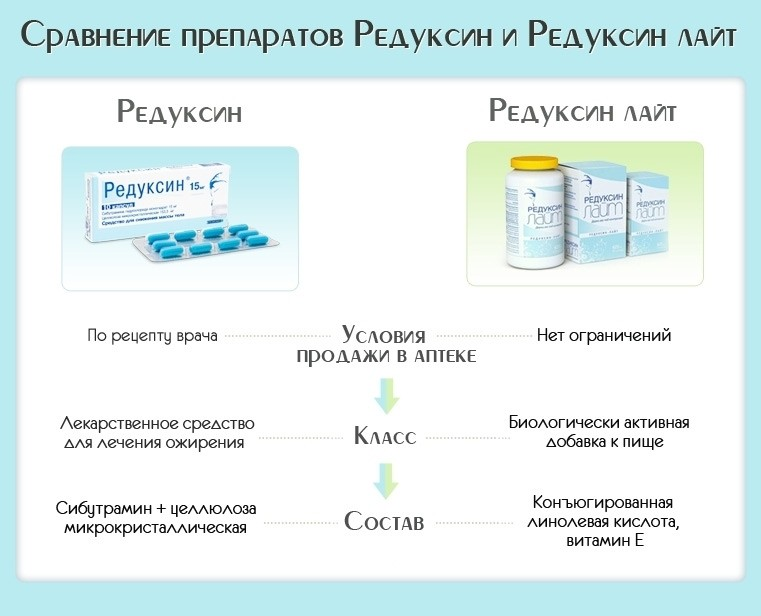 Сравнение Редуксин и Редуксин Лайт
