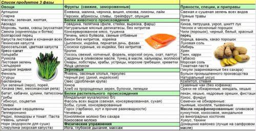 Список продуктов третьей фазы похудения