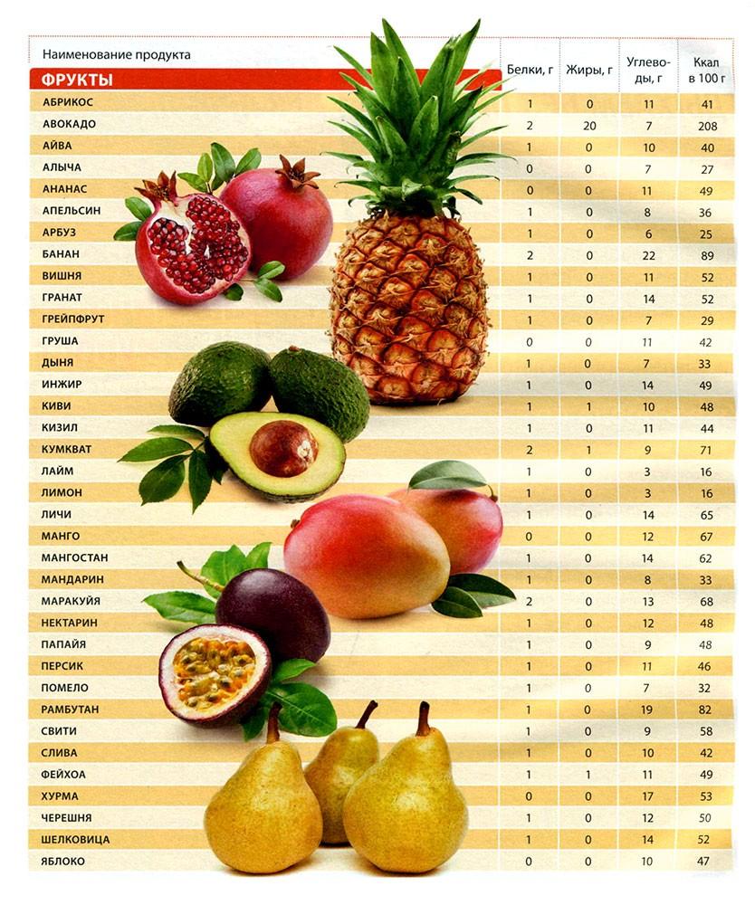 Овощная Диета Калорийность. Овощная диета: рецепты, меню, результаты