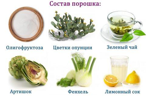 Состав порошка Турбослим эксперсс-похудение