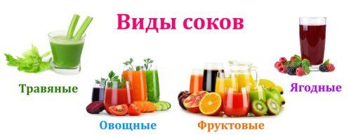 Виды соков