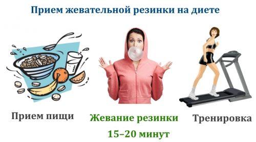 Эффективность жевательной резинки при похудении