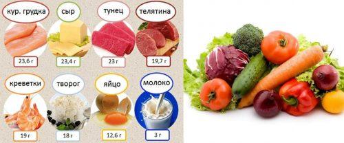 Разрешенные продукты на ужин