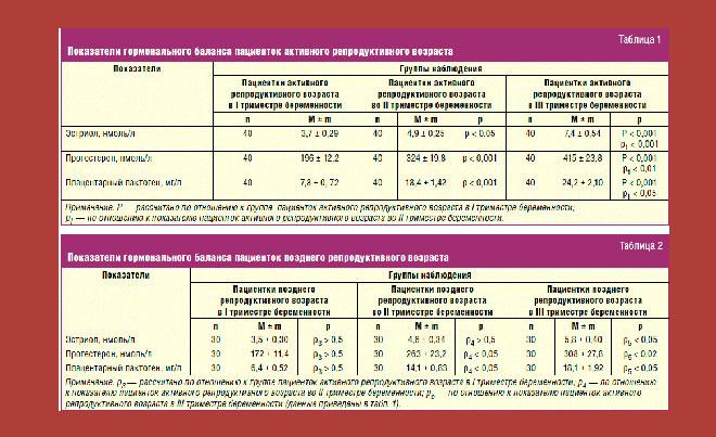 таблица с нормальными показателями гормонов при беременности