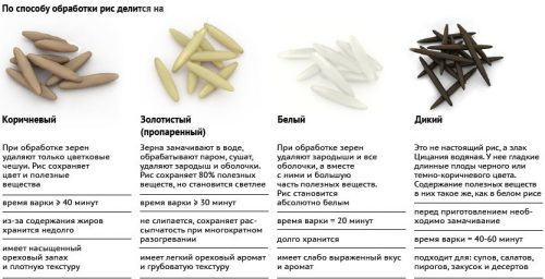 Типы риса по способу обработки