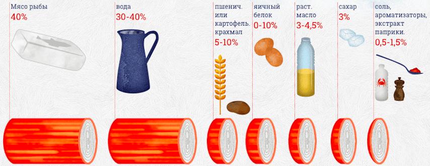 Обычный состав крабовых палочек