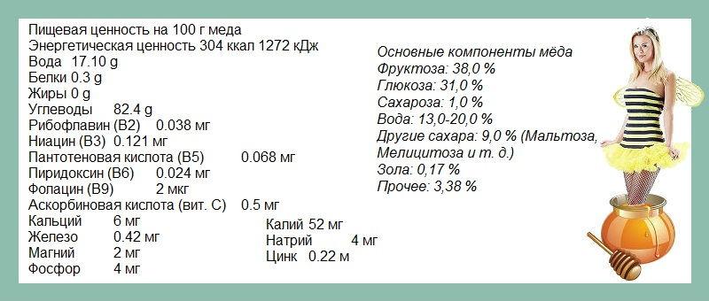 Мед калории при похудении