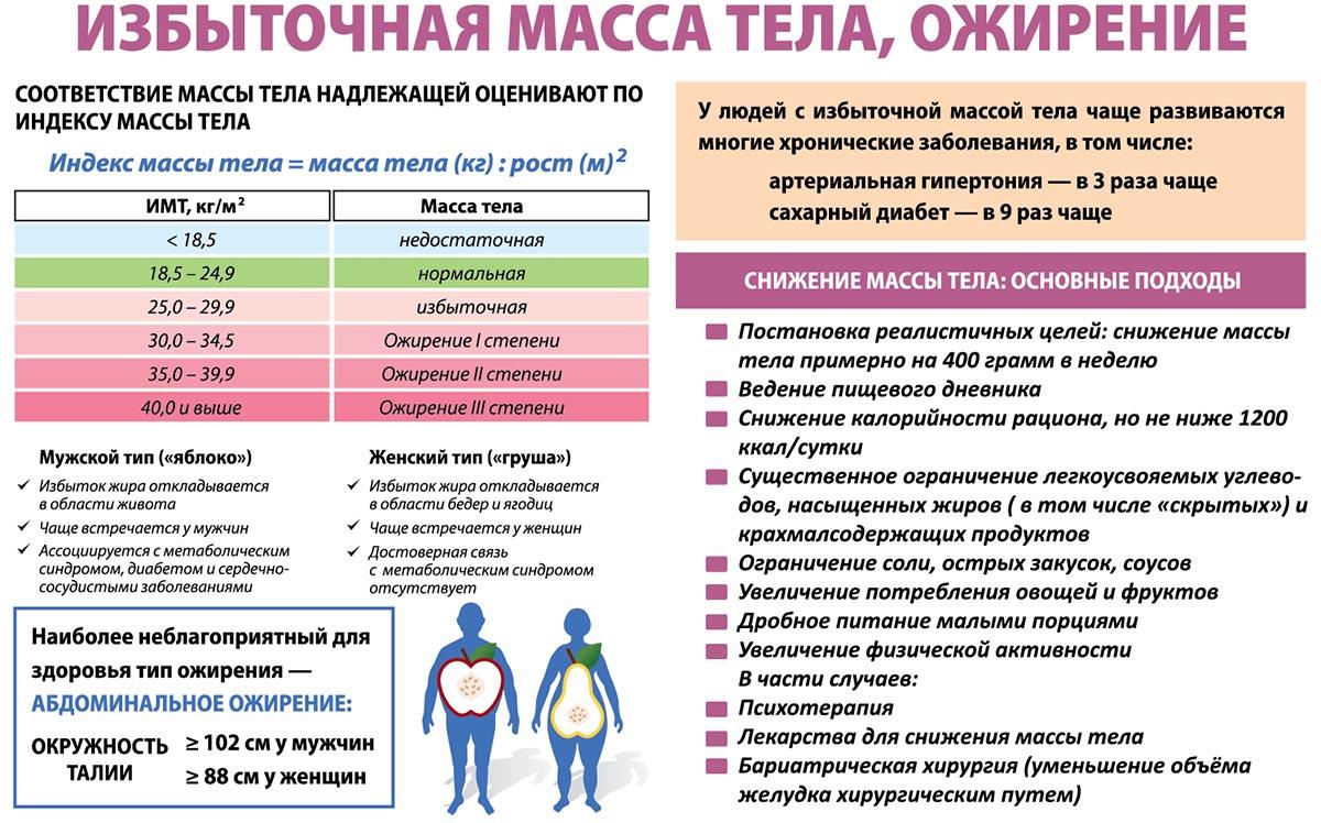 Особенности ожирения