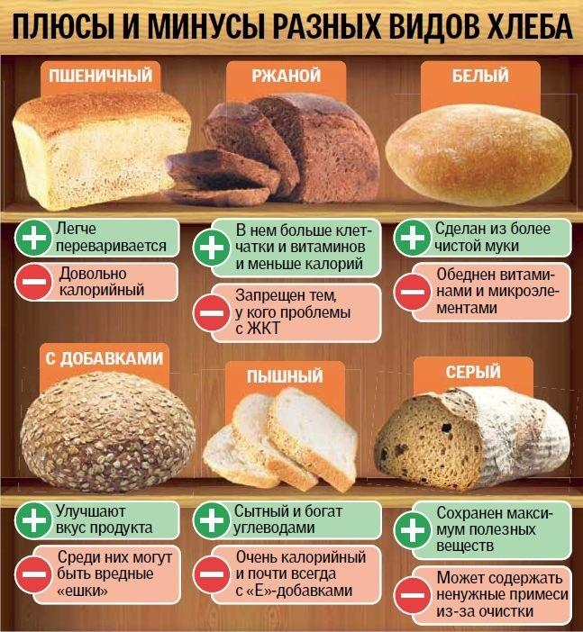 Плюсы и минусы разных видов хлеба