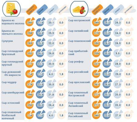 Калорийность различных видов сыра