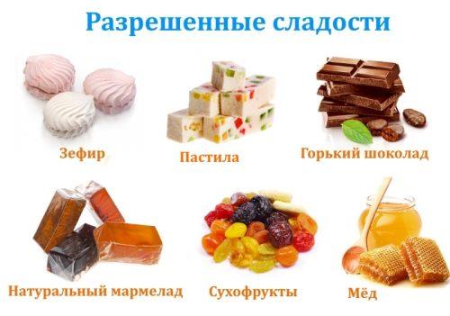Какие Вкусности Можно При Диете. Сладости при похудении: какие, когда и сколько можно. Есть сладкое и худеть — это не мечта, а реальность
