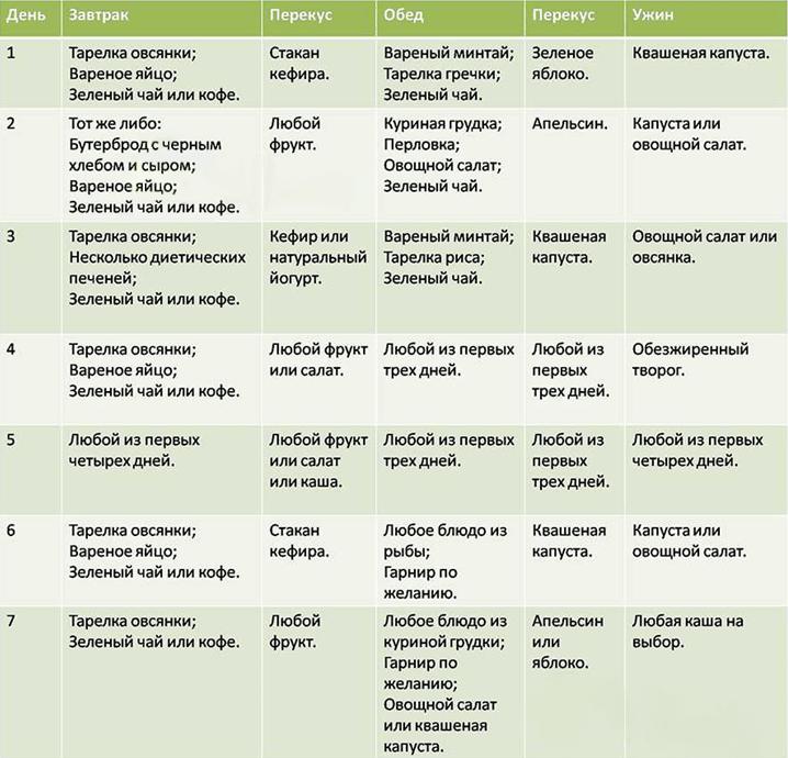 Пример меню диетического питания на неделю