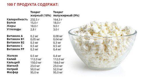 Какие продукты питания помогут снизить аппетит?
