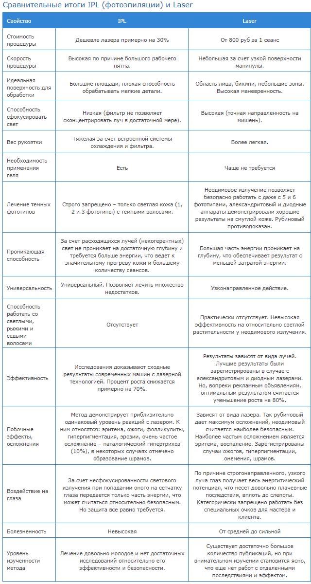 Подробное сравнение IPL и лазера