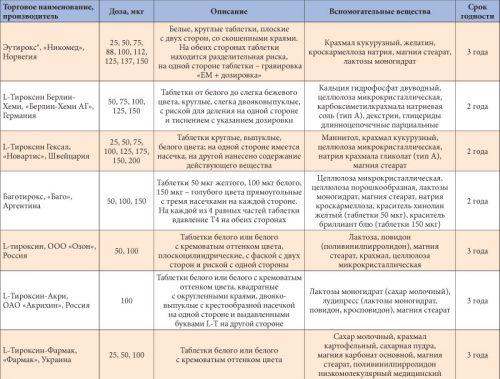 Препараты с L–тироксином