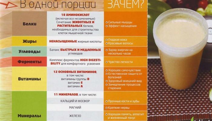 Состав коктейля Энерджи Диет