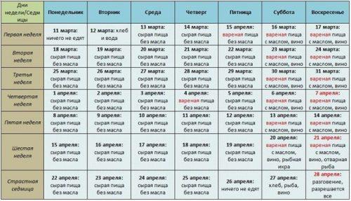 Пример постного меню на неделю