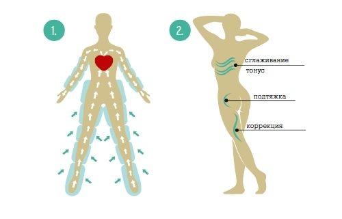 Лимфодренаж