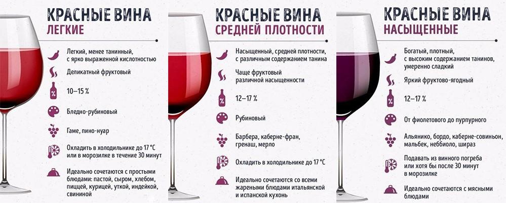 Виды красного вина