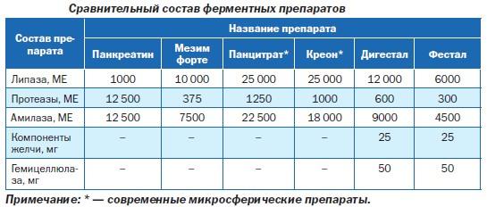 Сравнительный состав ферментных препаратов