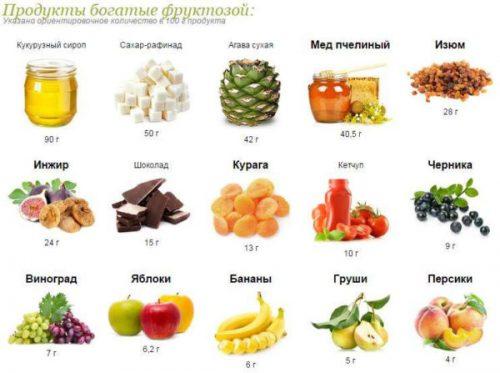 Продукты, богатые фруктозой