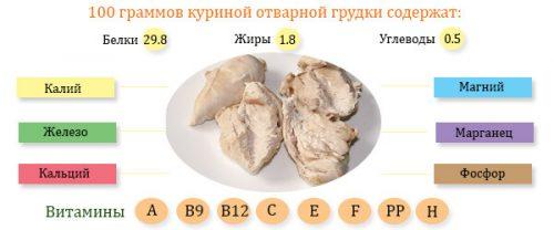 Полезный состав курицы