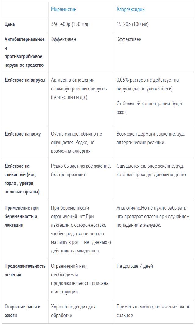 Сравнение Мирамистина и Хлоргексидина