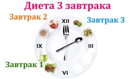 Можно ли похудеть с диетой Завтрак Толстяка?