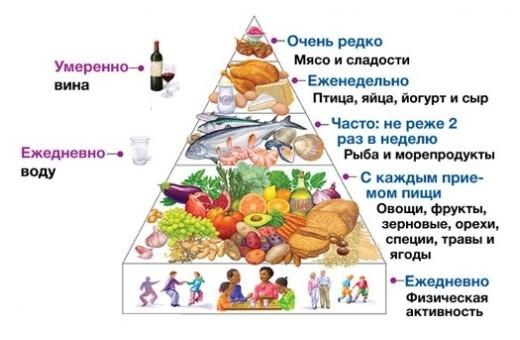 Пирамида средиземнморской диеты