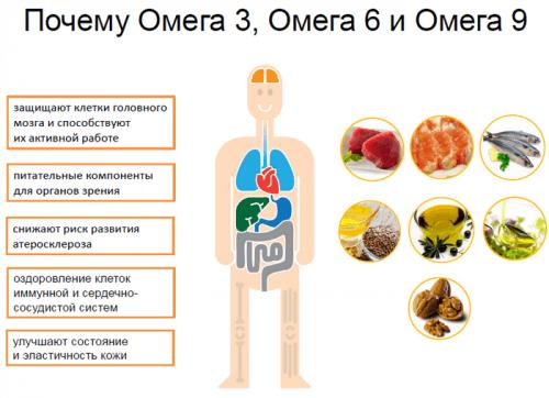 Польза Омега 3, 6 и 9