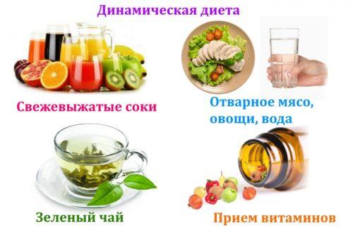 Динамическая диета