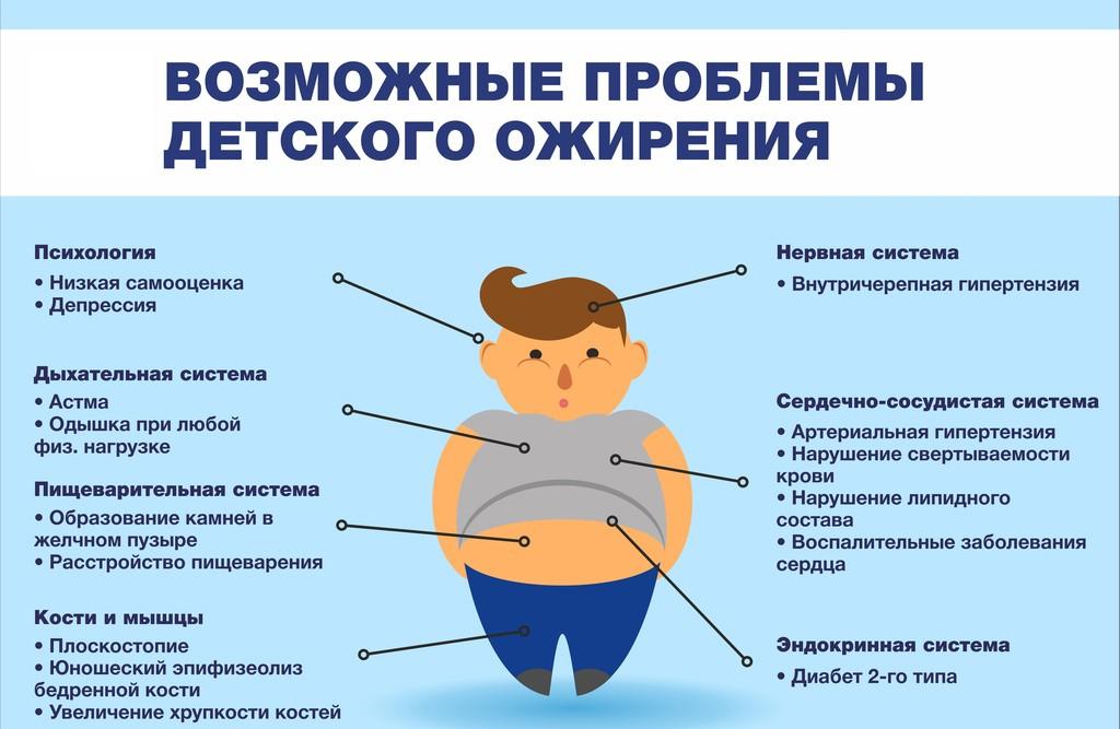 Возможные проблемы детского ожирения