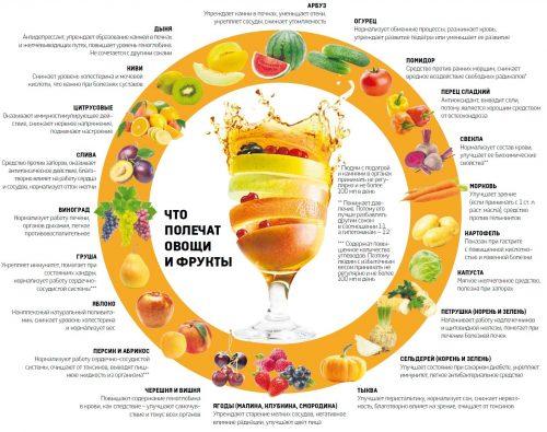 Лечение овощами и фруктами