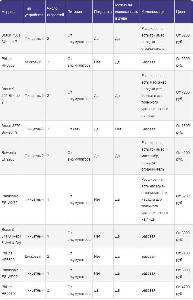 Рейтинг эпиляторов для зоны бикини