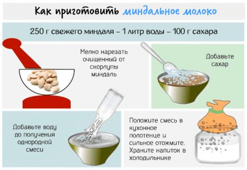 Приготовление миндального молока