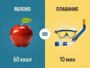 Яблоко и плавание