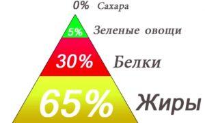 Снижение углеводов на кето-диете
