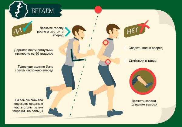 Правильное положение тела при беге