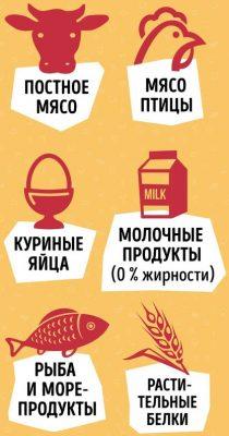 Продукты диеты Дюкана