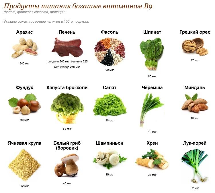 Диета с витаминами группы б
